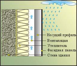 Преимущества систем вентилируемых фасадов