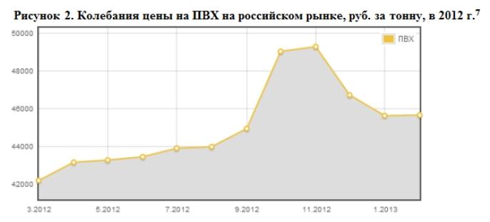 Колебания цены на ПВХ на российском рынке, руб. за тонну, в 2012 г.