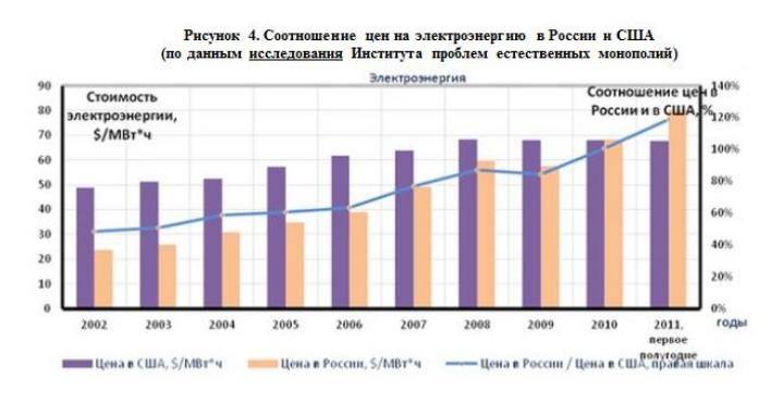 Соотношение цен на электроэнергию в России и США (по данным исследования Института проблем естественных монополий)