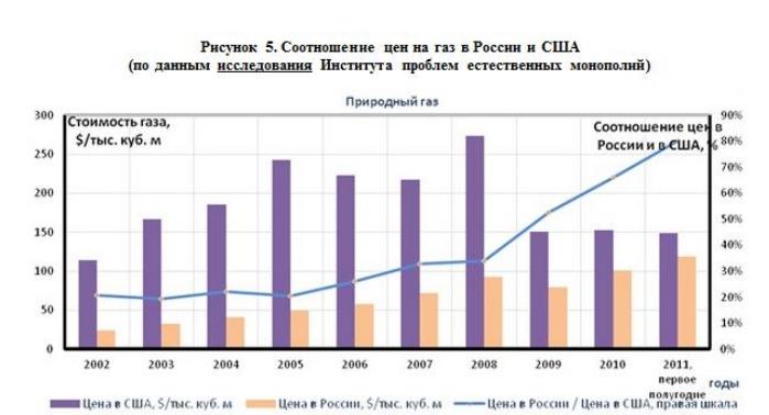Соотношение цен на газ в России и США (по данным исследования Института проблем естественных монополий)