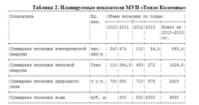 Таблица 2. Планируемые показатели МУП «Тепло Коломны»