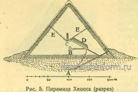 Пирамида Хеопса (разрез)