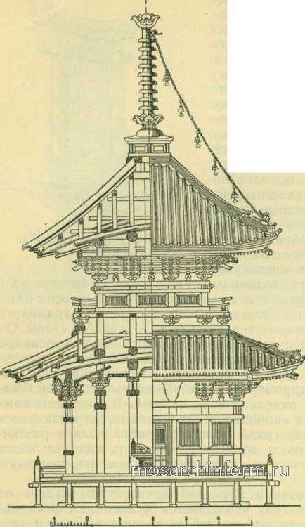 Восточноазиатская архитектура в Индии, Китае и Японии