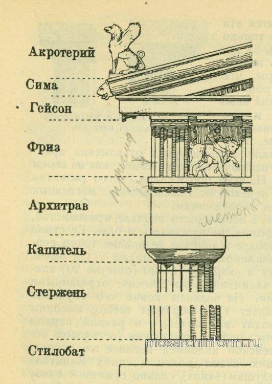Дорический ордер храма Тезея в Афинах