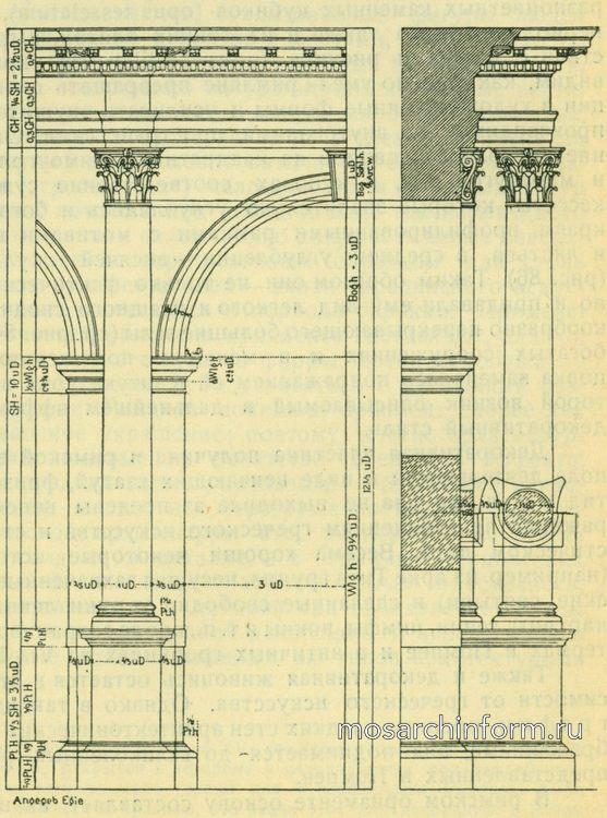 Арка и карниз римско-коринфского ордера Римская архитектура