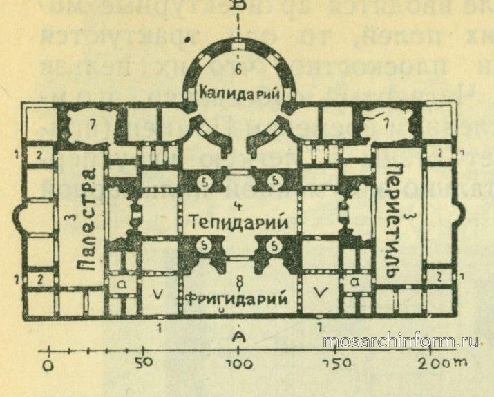 Термы Каракаллы в Риме (план) - Римская архитектура