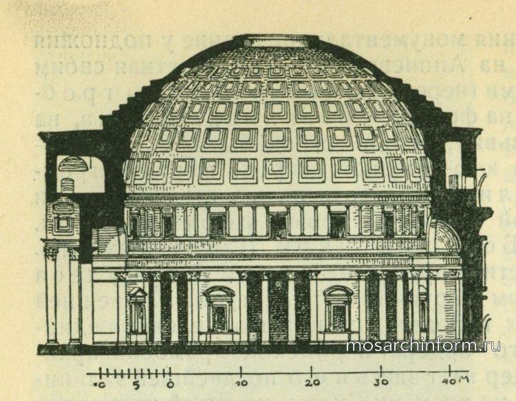 Поперечный разрез Пантиона в Риме - Римская архитектура