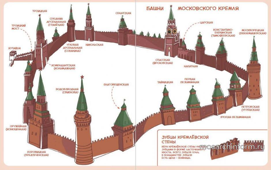 """Фото для """"Метро у Кремля, его башни и история сердца страны"""""""